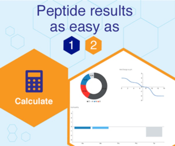 Peptides International | Graphs